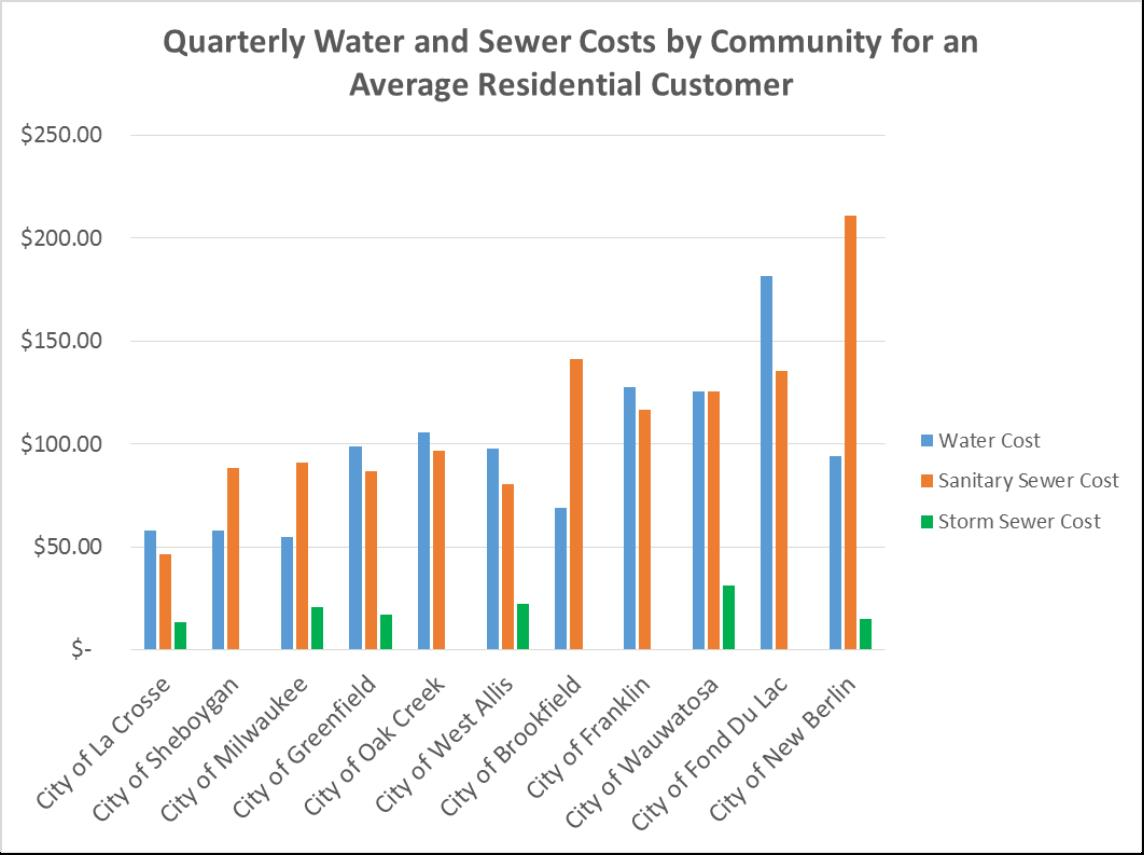 Quaterly Water and Sewer Costs by Community