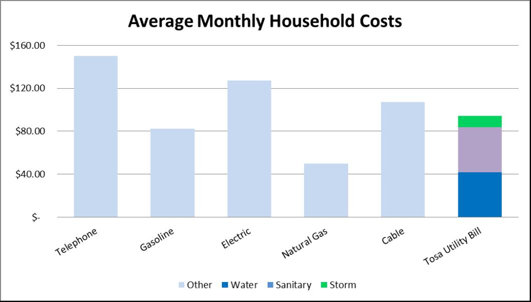 Average Monthly Household Costs