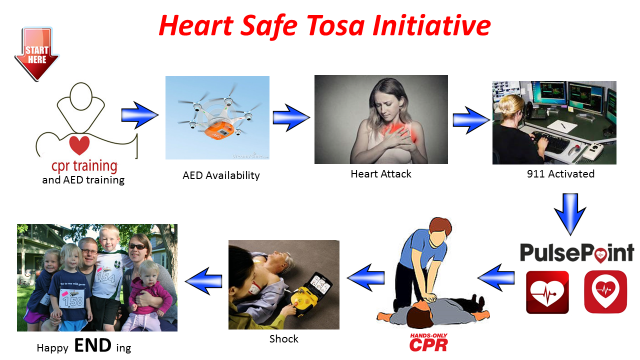 Heart Safe Tosa Initiative Banner